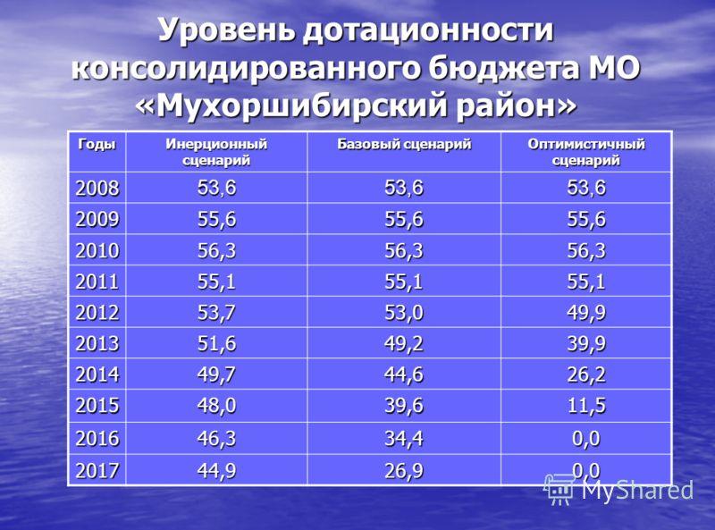 Уровень дотационности консолидированного бюджета МО «Мухоршибирский район» Годы Инерционный сценарий Базовый сценарий Оптимистичный сценарий 200853,653,653,6 200955,655,655,6 201056,356,356,3 201155,155,155,1 201253,753,049,9 201351,649,239,9 201449,