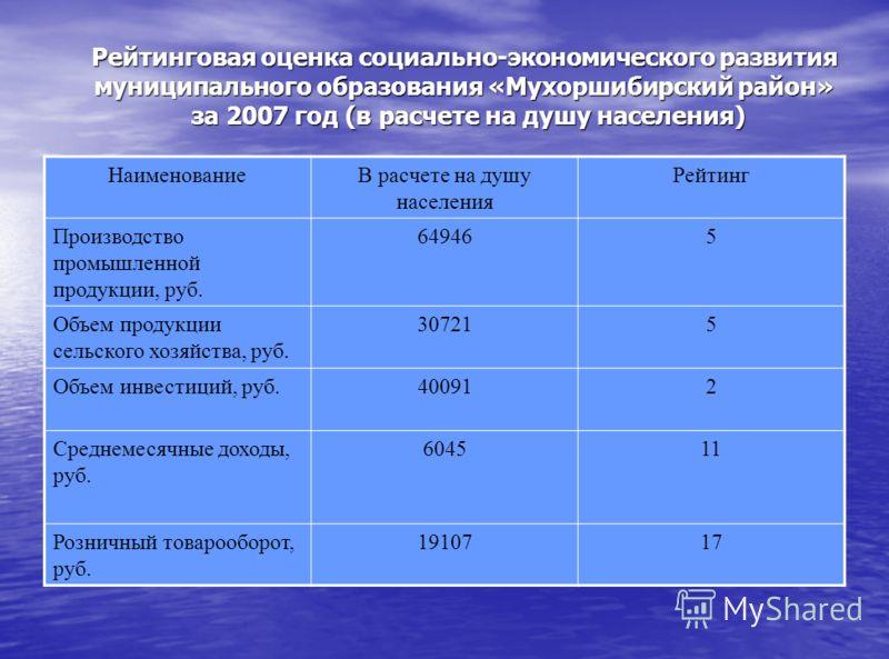 Рейтинговая оценка социально-экономического развития муниципального образования «Мухоршибирский район» за 2007 год (в расчете на душу населения) НаименованиеВ расчете на душу населения Рейтинг Производство промышленной продукции, руб. 649465 Объем пр