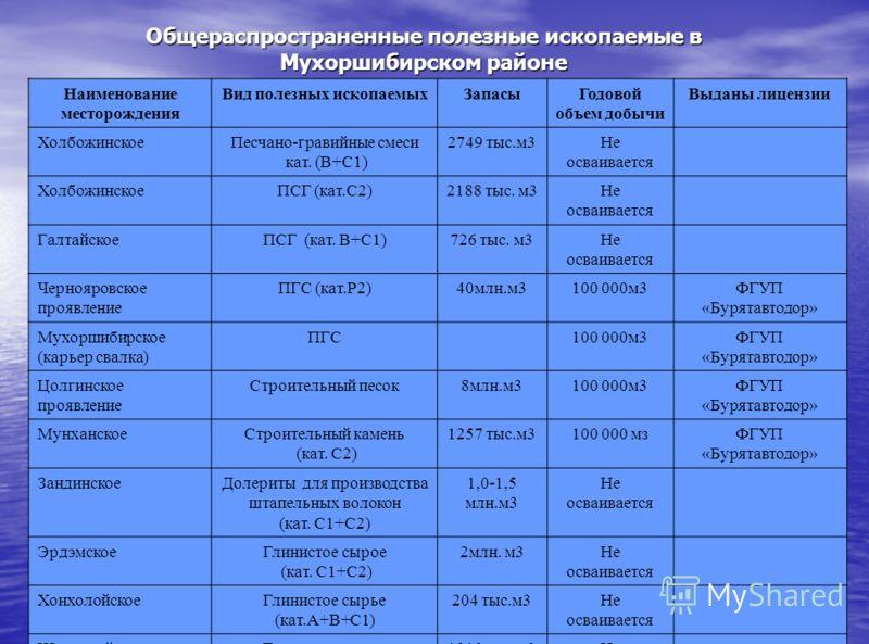 Общераспространенные полезные ископаемые в Мухоршибирском районе Наименование месторождения Вид полезных ископаемыхЗапасыГодовой объем добычи Выданы лицензии ХолбожинскоеПесчано-гравийные смеси кат. (В+С1) 2749 тыс.м3Не осваивается ХолбожинскоеПСГ (к