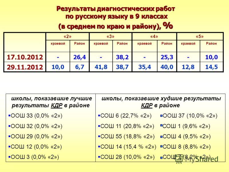 Результаты диагностических работ по русскому языку в 9 классах (в среднем по краю и району), % «2»«3»«4»«5» краевойРайонкраевойРайонкраевойРайонкраевойРайон 17.10.2012 -26,4-38,2-25,3-10,0 29.11.2012 10,06,741,838,735,440,012,814,5 школы, показавшие
