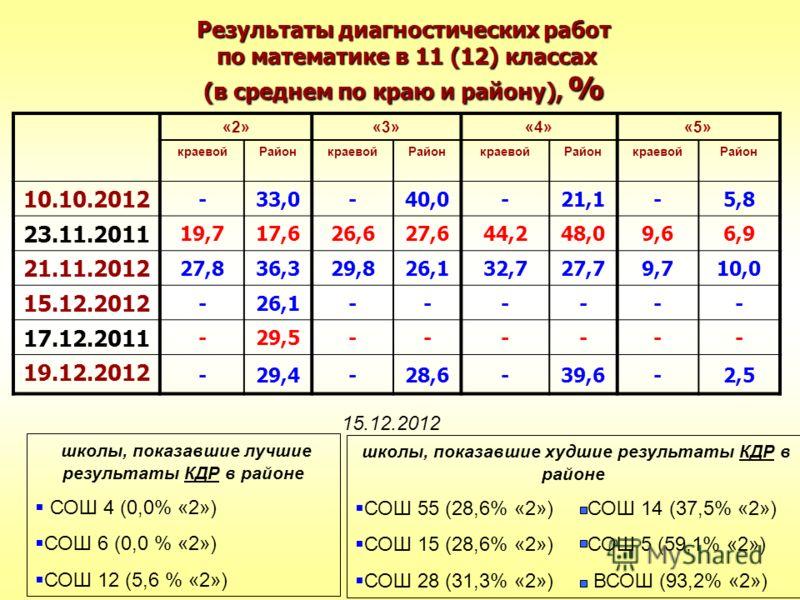 Результаты диагностических работ по математике в 11 (12) классах (в среднем по краю и району), % «2»«3»«4»«5» краевойРайонкраевойРайонкраевойРайонкраевойРайон 10.10.2012 -33,0-40,0-21,1-5,8 23.11.2011 19,717,626,627,644,248,09,66,9 21.11.2012 27,836,