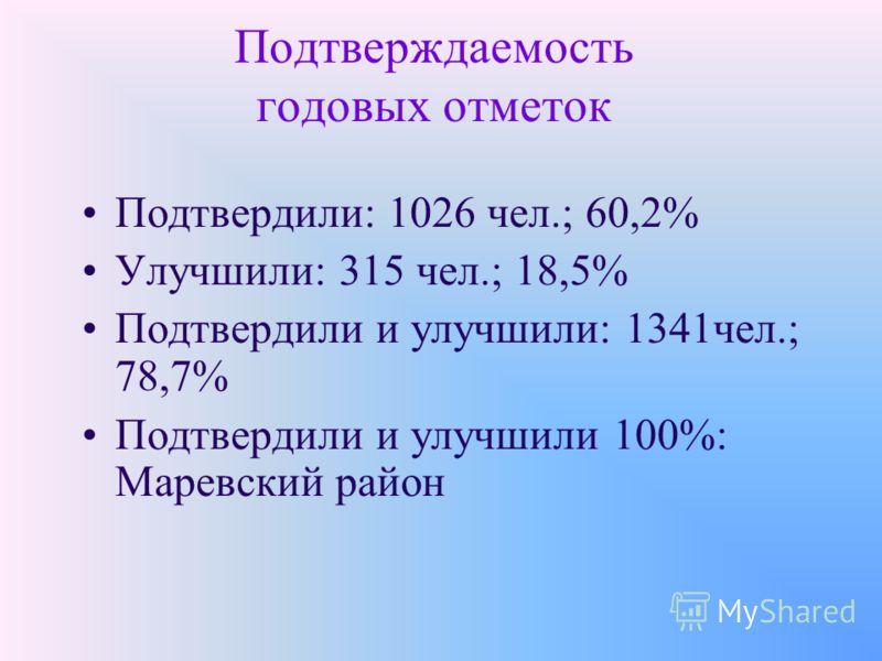 Подтверждаемость годовых отметок Подтвердили: 1026 чел.; 60,2% Улучшили: 315 чел.; 18,5% Подтвердили и улучшили: 1341чел.; 78,7% Подтвердили и улучшили 100%: Маревский район