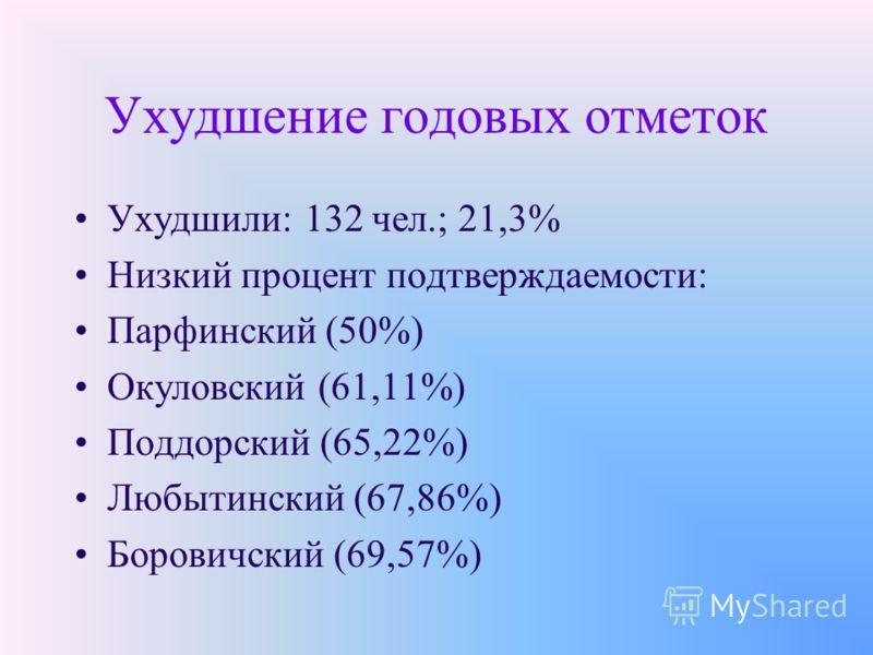 Ухудшение годовых отметок Ухудшили: 132 чел.; 21,3% Низкий процент подтверждаемости: Парфинский (50%) Окуловский (61,11%) Поддорский (65,22%) Любытинский (67,86%) Боровичский (69,57%)