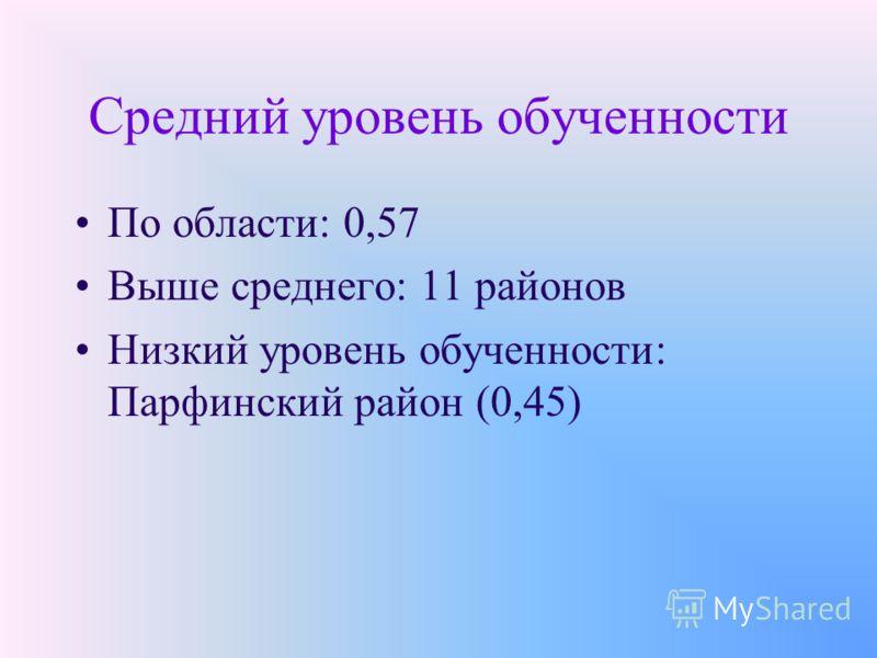 Средний уровень обученности По области: 0,57 Выше среднего: 11 районов Низкий уровень обученности: Парфинский район (0,45)