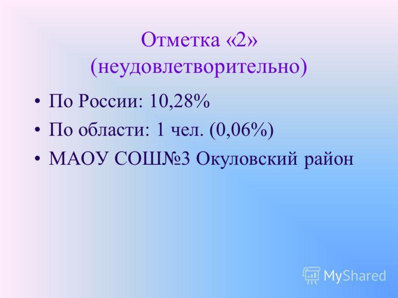 Отметка «2» (неудовлетворительно) По России: 10,28% По области: 1 чел. (0,06%) МАОУ СОШ3 Окуловский район