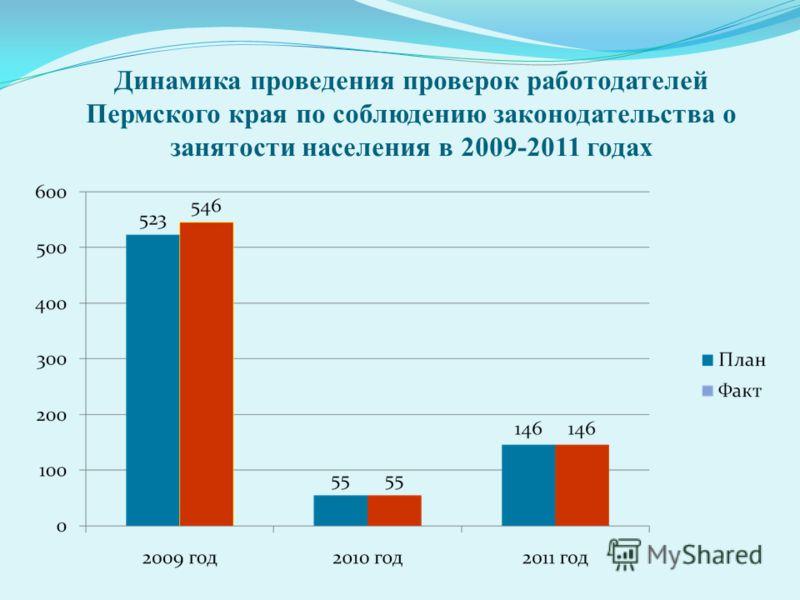 Динамика проведения проверок работодателей Пермского края по соблюдению законодательства о занятости населения в 2009-2011 годах