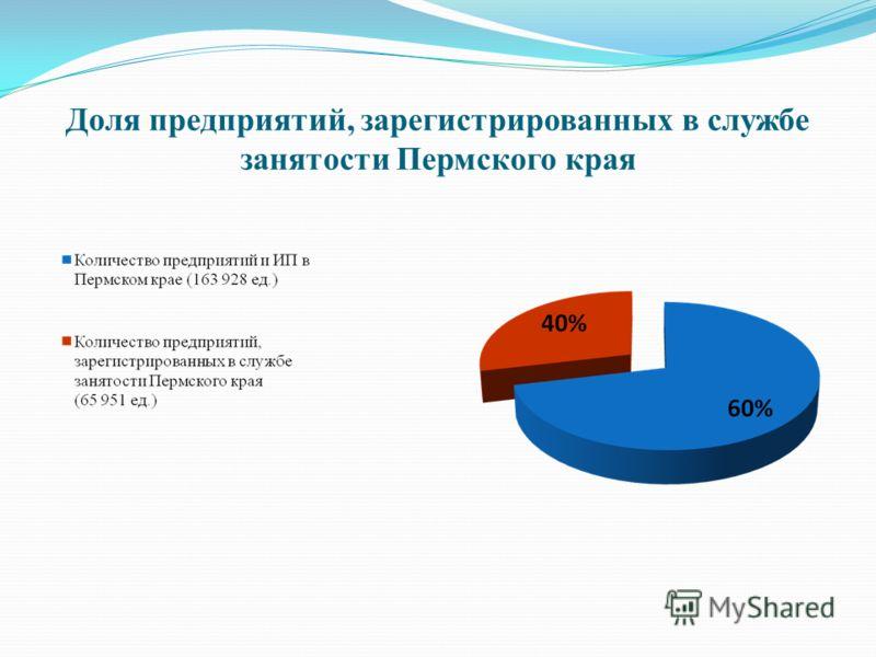 Доля предприятий, зарегистрированных в службе занятости Пермского края