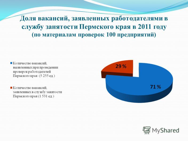 Доля вакансий, заявленных работодателями в службу занятости Пермского края в 2011 году (по материалам проверок 100 предприятий)