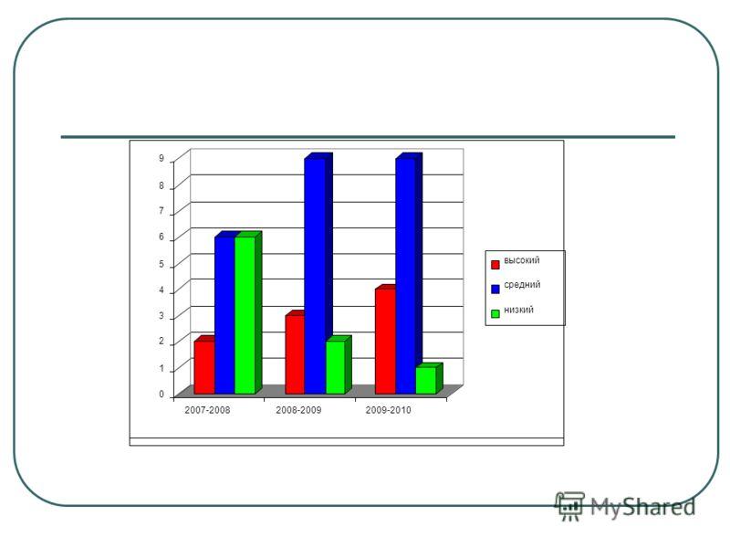 0 1 2 3 4 5 6 7 8 9 2007-20082008-20092009-2010 высокий средний низкий
