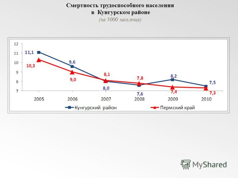 Смертность трудоспособного населения в Кунгурском районе (на 1000 населения)
