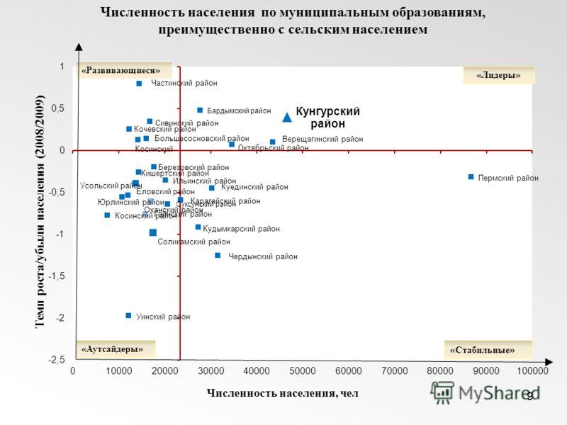 Темп роста/убыли населения (2008/2009) Численность населения по муниципальным образованиям, преимущественно с сельским населением 9 Численность населения, чел « Стабильные » «Аутсайдеры» «Развивающиеся» «Лидеры»