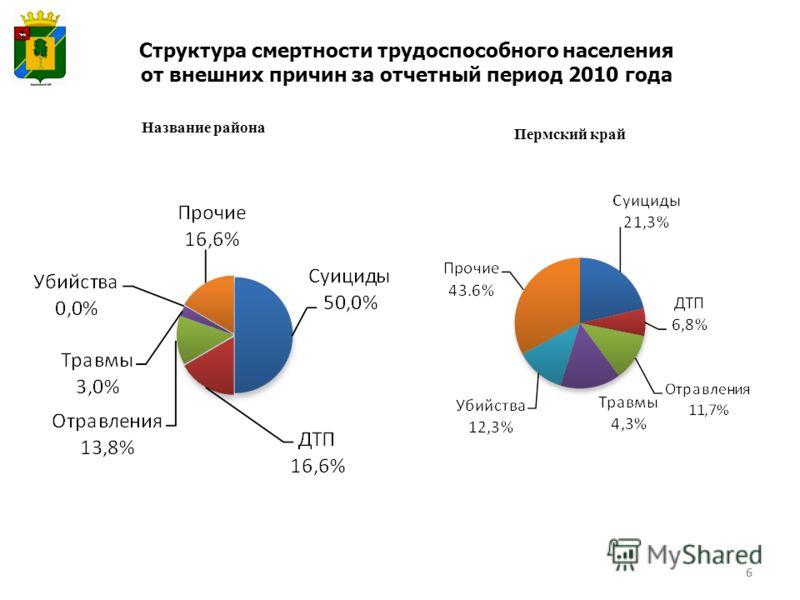 6 Структура смертности трудоспособного населения от внешних причин за отчетный период 2010 года Название района Пермский край 6