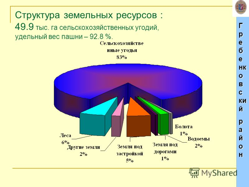 Г р е б е нк о в с ки й р а й о н Структура земельных ресурсов : 49.9 тыс. га сельскохозяйственных угодий, удельный вес пашни – 92.8 %.