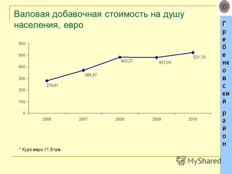Г р е б е нк о в с ки й р а й о н Валовая добавочная стоимость на душу населения, евро * Курс евро 11,5 грв.