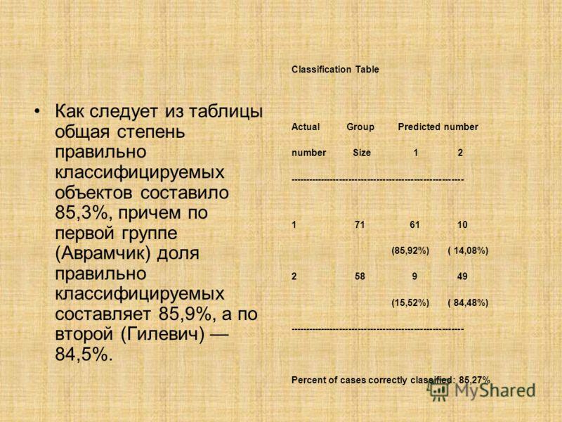 Как следует из таблицы общая степень правильно классифицируемых объектов составило 85,3%, причем по первой группе (Аврамчик) доля правильно классифицируемых составляет 85,9%, а по второй (Гилевич) 84,5%. Classification Table Actual Group Predicted nu