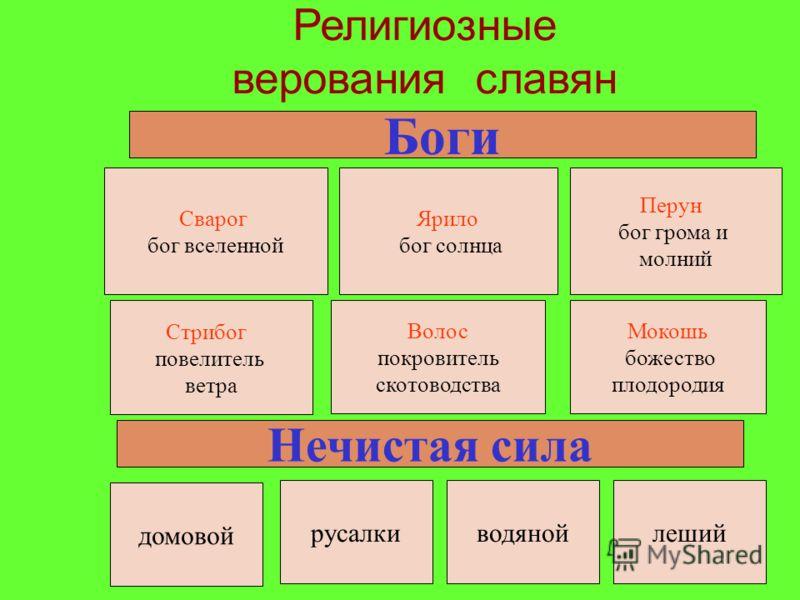 Археологические находки позволяют выделить несколько типов славянских жилищ. Для лесостепных районов были характерны полуземлянки с бревенчатыми стенами, вдоль которых располагались лавки, вырезанные прямо из земли. Для северных лесных районов характ
