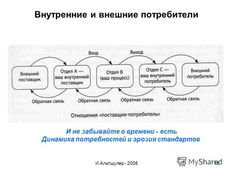 И.Альтшулер - 200616 Внутренние и внешние потребители И не забывайте о времени - есть Динамика потребностей и эрозия стандартов