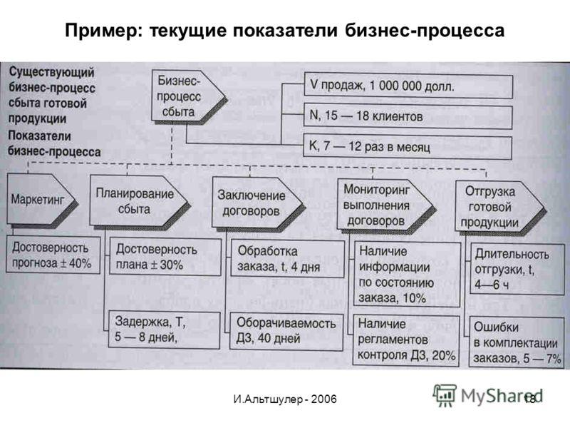И.Альтшулер - 200618 Пример: текущие показатели бизнес-процесса