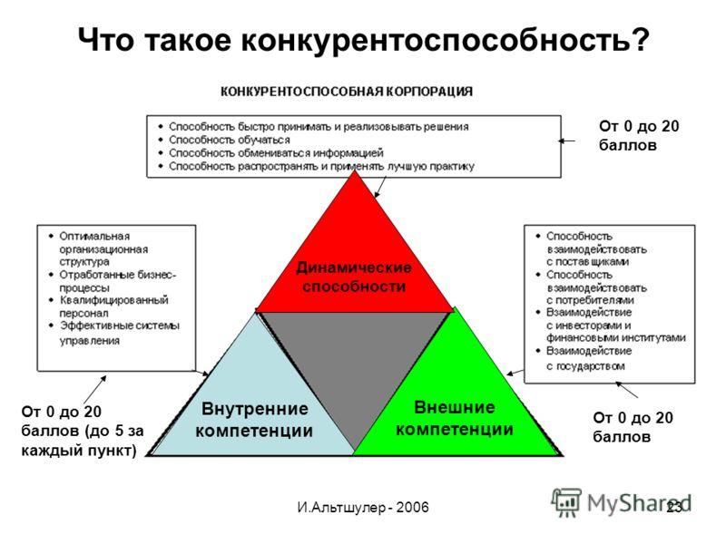 И.Альтшулер - 200623 Что такое конкурентоспособность? От 0 до 20 баллов (до 5 за каждый пункт) От 0 до 20 баллов Внутренние компетенции Внешние компетенции Динамические способности