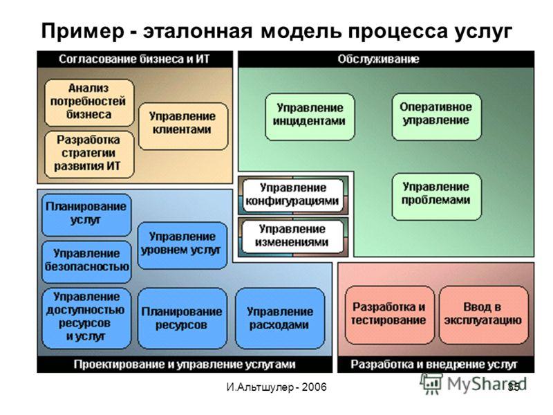 И.Альтшулер - 200635 Пример - эталонная модель процесса услуг