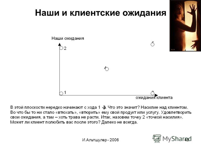 И.Альтшулер - 200648 Наши и клиентские ожидания
