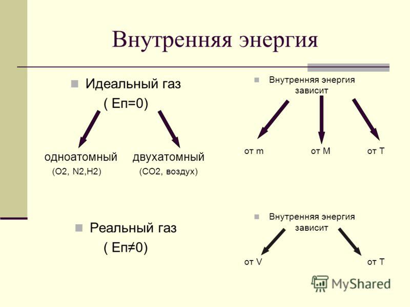 Внутренняя энергия Идеальный газ ( Еп=0) одноатомный двухатомный (O2, N2,H2) (CO2, воздух) Реальный газ ( Еп0) Внутренняя энергия зависит от m от M от T Внутренняя энергия зависит от V от T