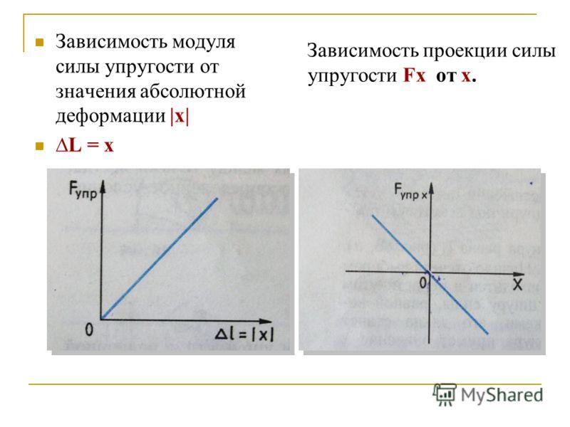 Зависимость модуля силы упругости от значения абсолютной деформации |x| L = x Зависимость проекции силы упругости Fx от x.