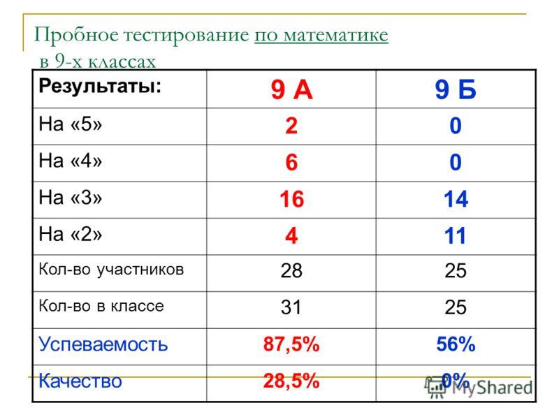 Пробное тестирование по математике в 9-х классах Результаты: 9 А9 Б На «5» 20 На «4» 60 На «3» 1614 На «2» 411 Кол-во участников 2825 Кол-во в классе 3125 Успеваемость87,5%56% Качество28,5%0%