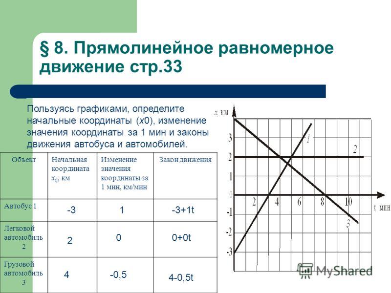 § 8. Прямолинейное равномерное движение стр.33 ОбъектНачальная координата х 0, км Изменение значения координаты за 1 мин, км/мин Закон движения Автобус 1 Легковой автомобиль 2 Грузовой автомобиль 3 Пользуясь графиками, определите начальные координаты