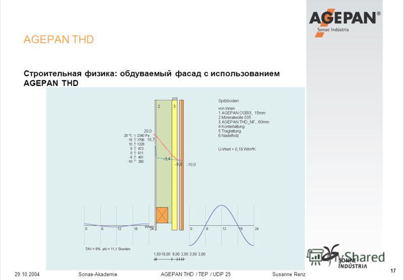 29.10.2004Sonae-Akademie AGEPAN THD / TEP / UDP 25 Susanne Renz 17 AGEPAN THD Строительная физика: обдуваемый фасад с использованием AGEPAN THD
