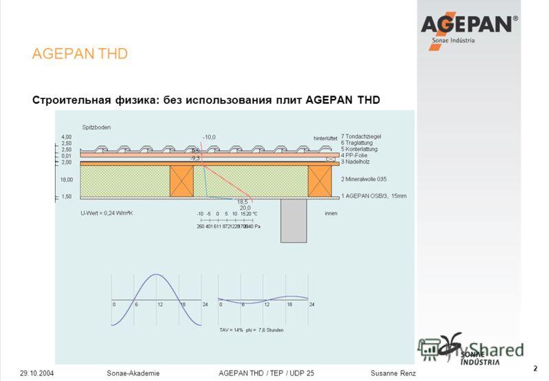 29.10.2004Sonae-Akademie AGEPAN THD / TEP / UDP 25 Susanne Renz 2 AGEPAN THD Строительная физика: без использования плит AGEPAN THD