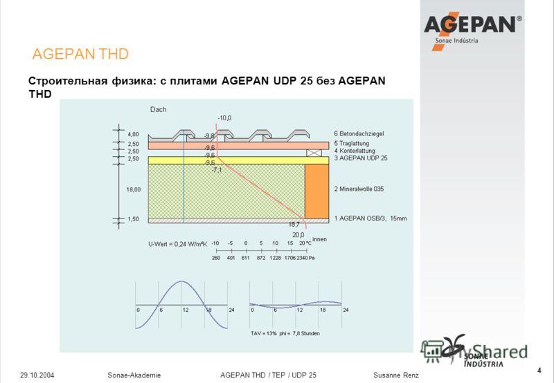 29.10.2004Sonae-Akademie AGEPAN THD / TEP / UDP 25 Susanne Renz 4 AGEPAN THD Строительная физика: с плитами AGEPAN UDP 25 без AGEPAN THD