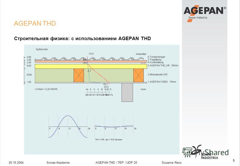 29.10.2004Sonae-Akademie AGEPAN THD / TEP / UDP 25 Susanne Renz 5 AGEPAN THD Строительная физика: с использованием AGEPAN THD