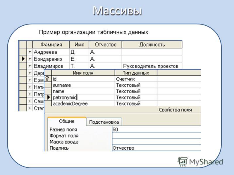 Массивы Пример организации табличных данных