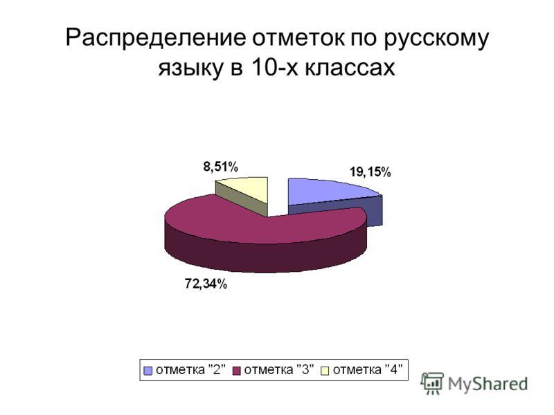 Распределение отметок по русскому языку в 10-х классах