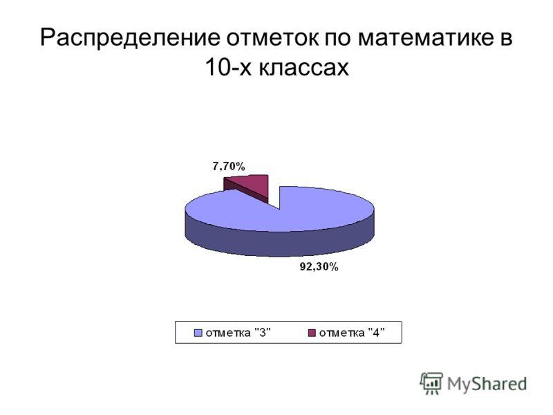 Распределение отметок по математике в 10-х классах