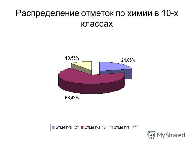 Распределение отметок по химии в 10-х классах