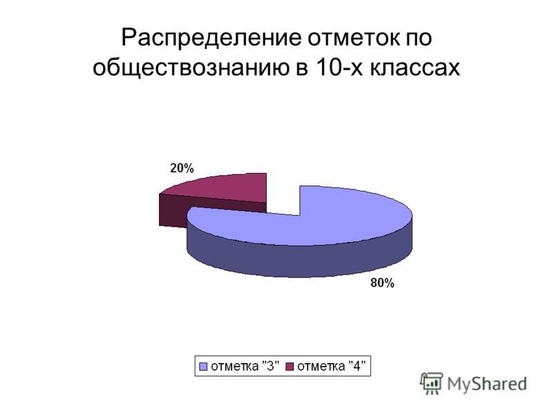 Распределение отметок по обществознанию в 10-х классах