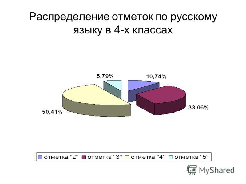 Распределение отметок по русскому языку в 4-х классах