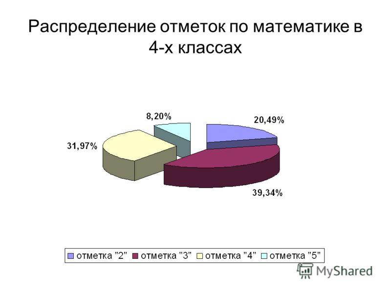 Распределение отметок по математике в 4-х классах