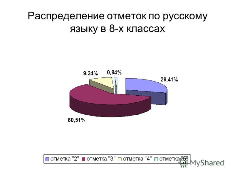 Распределение отметок по русскому языку в 8-х классах
