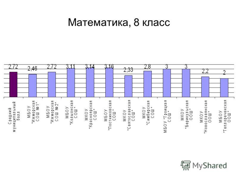 Математика, 8 класс