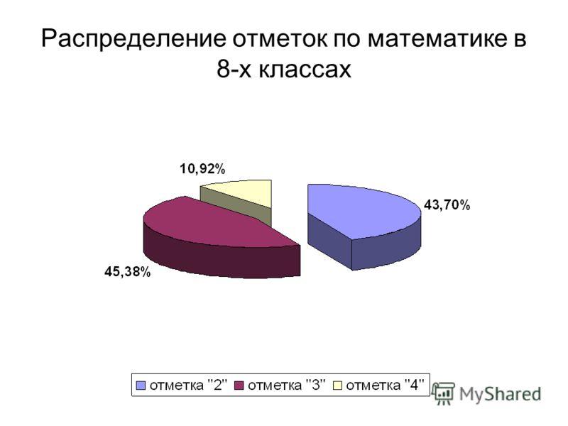 Распределение отметок по математике в 8-х классах
