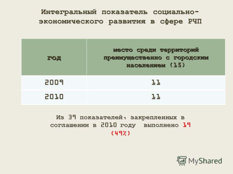 Интегральный показатель социально- экономического развития в сфере РЧП год место среди территорий преимущественно с городским населением (15) 200911 201011 Из 39 показателей, закрепленных в соглашении в 2010 году выполнено 19 (49%)