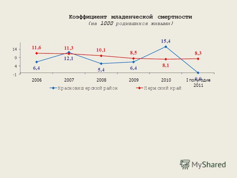 Коэффициент младенческой смертности (на 1000 родившихся живыми)