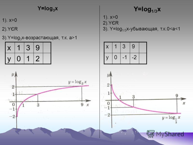 1). x>0 2).YЄR 3).Y=log 3 x-возрастающая, т.к. а>1 x139 y012 Y=log 3 x 1). x>0 2).YЄR 3). Y=log 1/3 x-убывающая, т.к.0