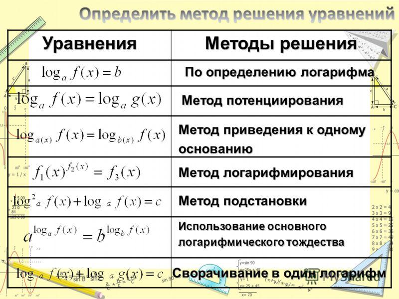 Уравнения Методы решения По определению логарифма Метод потенциирования Метод приведения к одному основанию Метод подстановки Метод логарифмирования Использование основного логарифмического тождества Сворачивание в один логарифм