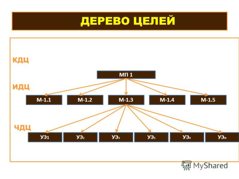 ДЕРЕВО ЦЕЛЕЙ КДЦ ИДЦ ЧДЦ М-1.3 МП 1 М-1.1М-1.2М-1.4М-1.5 УЭ 1 УЭ 2 УЭ 3 УЭ 4 УЭ n