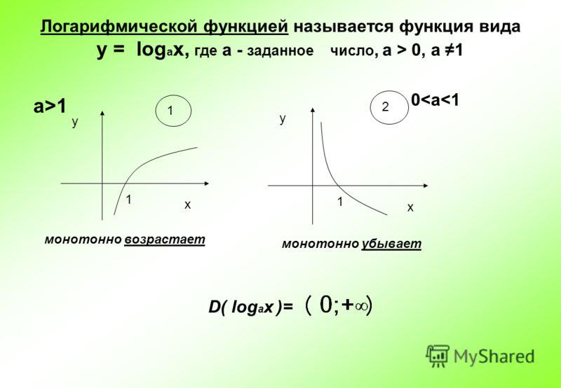 Логарифмической функцией называется функция вида у = log a x, где а - заданное число, а > 0, a 1 а>1 у х 1 1 у х 1 2 0