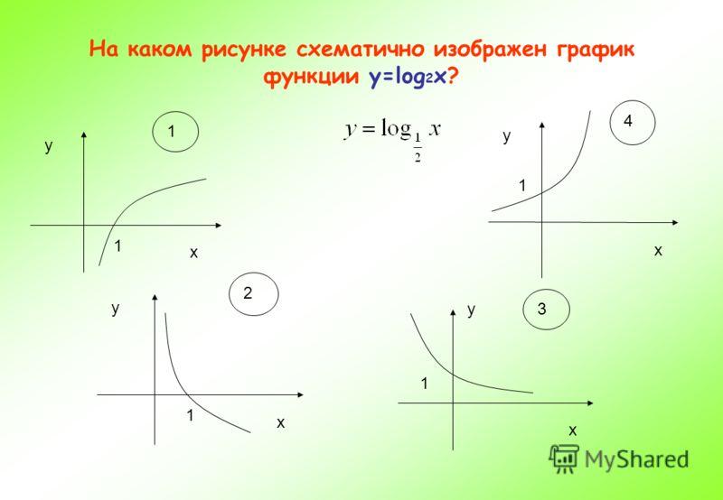 На каком рисунке схематично изображен график функции у=log 2 х? у х 1 1 у х 1 4 у х 1 2 у х 1 3